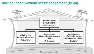bgm_unternehmen